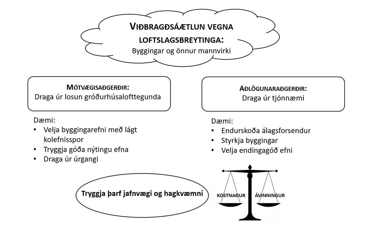 Viðbragðsáætlun vegna loftslagsbreytinga
